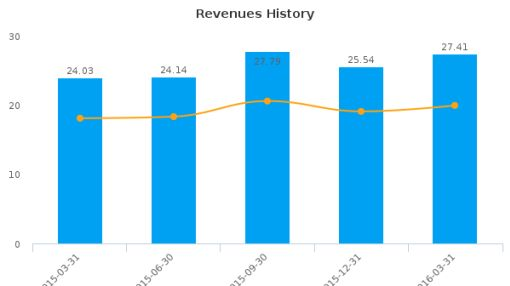 QCR Holdings, Inc. :QCRH-US: Earnings Analysis: Q1, 2016 By the Numbers : June 28, 2016
