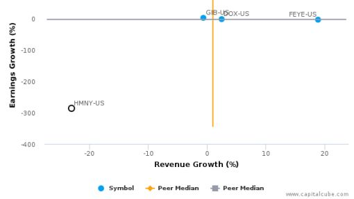 Helios & Matheson Analytics, Inc. :HMNY-US: Earnings Analysis: Q2, 2016 By the Numbers : August 18, 2016