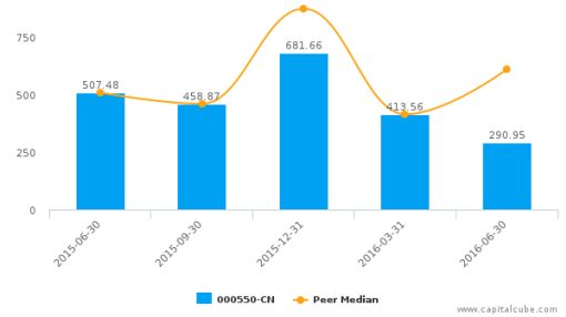 Jiangling Motors Co. Ltd. :000550-CN: Earnings Analysis: Q2, 2016 By the Numbers : September 5, 2016