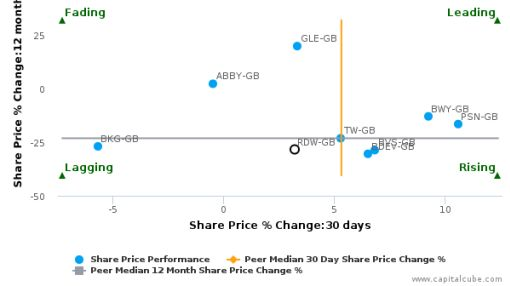 Redrow Plc breached its 50 day moving average in a Bullish Manner : RDW-GB : August 15, 2016