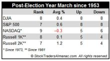 Historically, March's performance slips in post-election years