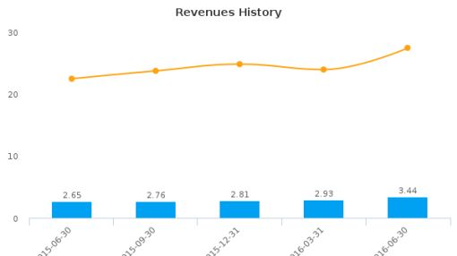 MSB Financial Corp. :MSBF-US: Earnings Analysis: Q2, 2016 By the Numbers : August 11, 2016