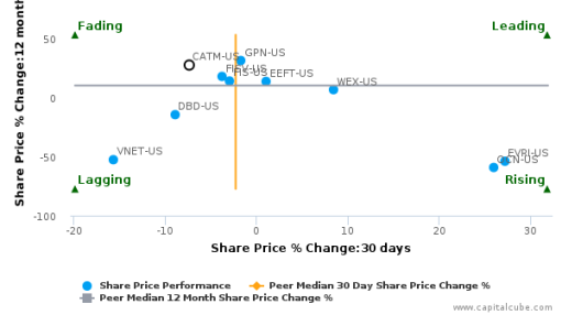 Cardtronics Plc breached its 50 day moving average in a Bearish Manner : CATM-US : September 12, 2016