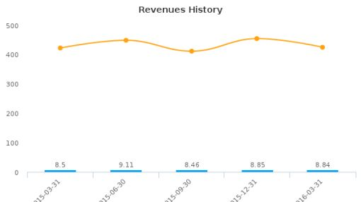 Allied Healthcare Products, Inc. :AHPI-US: Earnings Analysis: Q3, 2016 By the Numbers