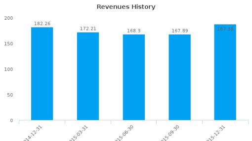 Tiger Airways Holdings Ltd. Earnings Analysis: Q3, 2016 By the Numbers