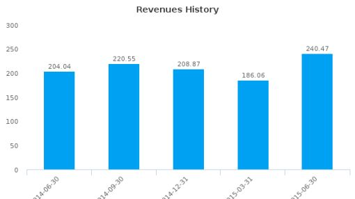 First National Financial Corp. Earnings Q2*, 2015