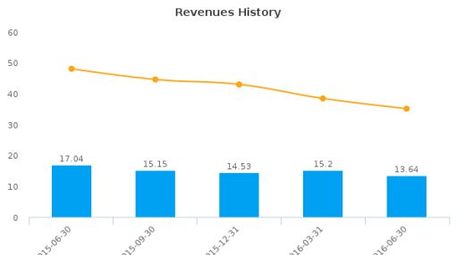 Storm Resources Ltd. :SRX-CA: Earnings Analysis: Q2, 2016 By the Numbers : August 24, 2016