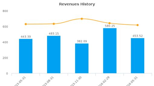 The Finish Line, Inc. :FINL-US: Earnings Analysis: Q1, 2017 By the Numbers : July 22, 2016