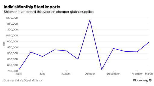 India Steel Imports Jump to Record as China Floods Global Market