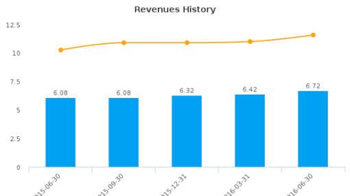 Sound Financial Bancorp, Inc. :SFBC-US: Earnings Analysis: Q2, 2016 By the Numbers : August 3, 2016
