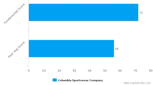 Columbia Sportswear Co. – Value Analysis (NASDAQ:COLM) : September 28, 2016