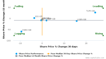 ICAP Plc breached its 50 day moving average in a Bearish Manner : IAP-GB : December 2, 2016