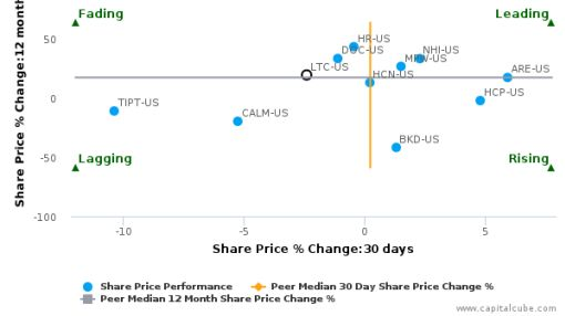 LTC Properties, Inc. breached its 50 day moving average in a Bearish Manner : LTC-US : August 17, 2016