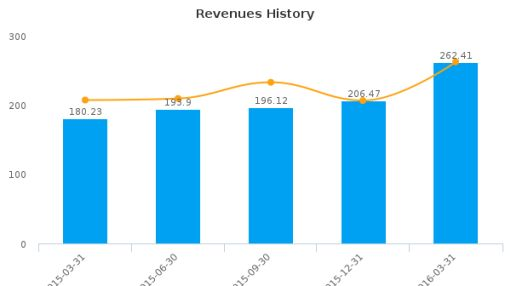 Formula Systems (1985) Ltd. :FORTY-US: Earnings Analysis: Q1, 2016 By the Numbers : June 28, 2016