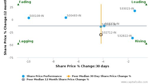 Reliance Communications Ltd. breached its 50 day moving average in a Bearish Manner : 532712-IN : August 5, 2016