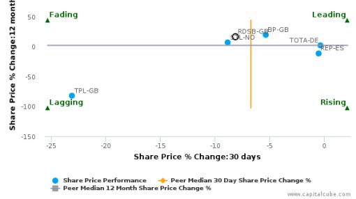 Royal Dutch Shell Plc breached its 50 day moving average in a Bearish Manner : RDSB-GB : August 23, 2016