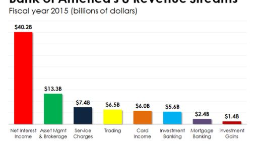 Chart: The 8 Ways Bank of America Makes Money