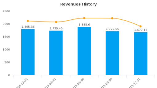 Ram Ratna Wires Ltd. Earnings Analysis: Q3, 2016 By the Numbers