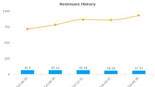 DHI Group, Inc. :DHX-US: Earnings Analysis: Q2, 2016 By the Numbers : August 12, 2016