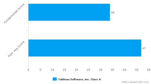 Tableau Software, Inc. – Value Analysis (NYSE:DATA) : September 16, 2016