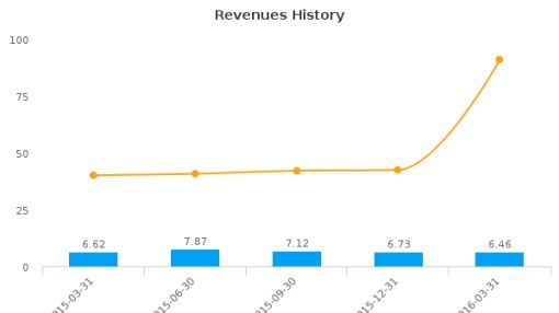 Severn Bancorp, Inc. :SVBI-US: Earnings Analysis: Q1, 2016 By the Numbers