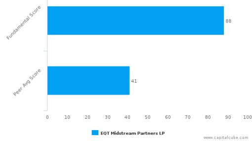EQT Midstream Partners LP – Value Analysis (NYSE:EQM) : September 14, 2016