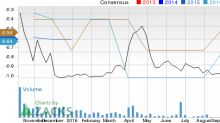 Earnings Estimates Moving Higher for VIVUS (VVUS): Time to Buy?