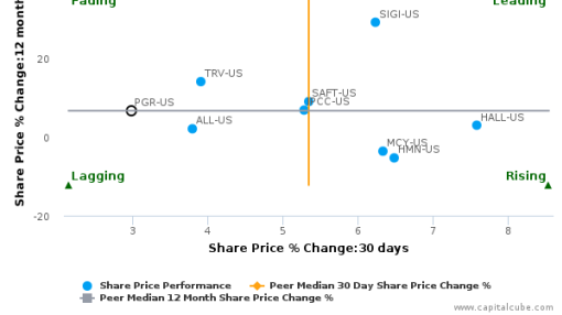 Progressive Corp. breached its 50 day moving average in a Bearish Manner : PGR-US : July 21, 2016