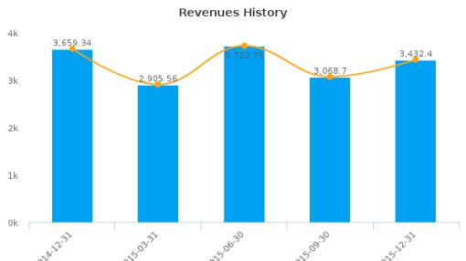 X5 Retail Group NV :FIVE-GB: Earnings Analysis: Q4, 2015 By the Numbers