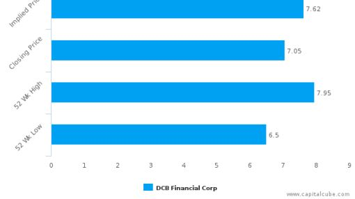 DCB Financial Corp. (Ohio) : Undervalued relative to peers, but don't ignore the other factors