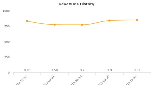 Rediff.com India Ltd. Earnings Analysis: Q3, 2016 By the Numbers