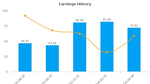 Essex Property Trust, Inc. :ESS-US: Earnings Analysis: Q2, 2016 By the Numbers : August 3, 2016