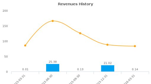 Dover Motorsports, Inc. :DVD-US: Earnings Analysis: Q1, 2016 By the Numbers
