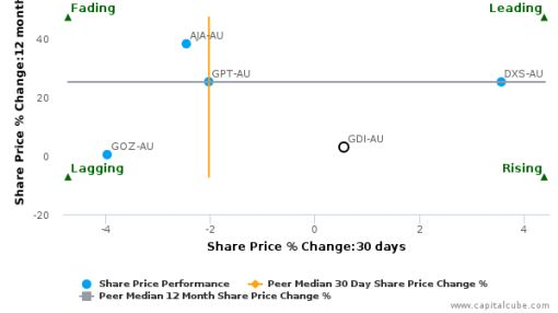 GDI Property Group Ltd. breached its 50 day moving average in a Bearish Manner : GDI-AU : June 30, 2016