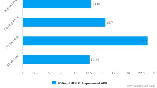 William Hill Plc : Neutral assessment on price but strong on fundamentals