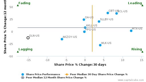Olin Corp. breached its 50 day moving average in a Bearish Manner : OLN-US : July 25, 2016