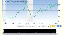 Corporate Share Repurchases Decline for 2nd Year in a Row