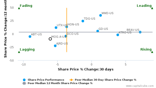 Moog, Inc. breached its 50 day moving average in a Bearish Manner : MOG.A-US : September 12, 2016