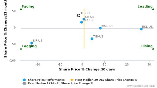 HEICO Corp. breached its 50 day moving average in a Bearish Manner : HEI-US : August 31, 2016