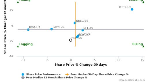 Handy & Harman Ltd. breached its 50 day moving average in a Bullish Manner : HNH-US : July 4, 2016
