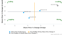 Guangshen Railway Co., Ltd. breached its 50 day moving average in a Bearish Manner : 601333-CN : September 15, 2016