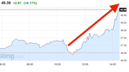 Oil went through the roof after a report that OPEC reached a deal to limit production