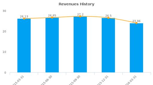 China Cord Blood Corp. :CO-US: Earnings Analysis: Q4, 2016 By the Numbers : June 28, 2016