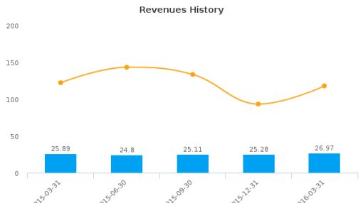 Flanigan's Enterprises, Inc. :BDL-US: Earnings Analysis: Q2, 2016 By the Numbers : June 6, 2016