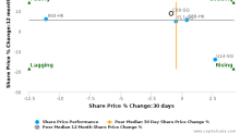 City Developments Ltd. breached its 50 day moving average in a Bearish Manner : C09-SG : October 14, 2016