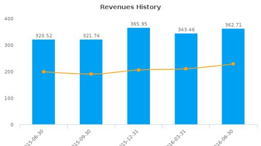 Media General, Inc. :MEG-US: Earnings Analysis: Q2, 2016 By the Numbers : August 10, 2016