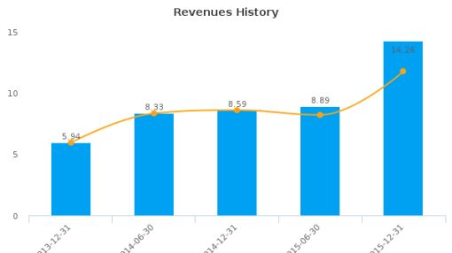 Pro Medicus Ltd. Earnings Analysis: For the six months ended December 31, 2015
