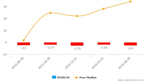 BroadVision, Inc. :BVSN-US: Earnings Analysis: Q2, 2016 By the Numbers : August 12, 2016