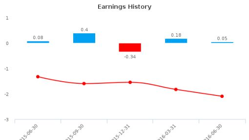 Microbix Biosystems, Inc. :MBX-CA: Earnings Analysis: Q3, 2016 By the Numbers : August 24, 2016