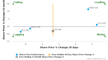 Carpetright Plc breached its 50 day moving average in a Bearish Manner : CPR-GB : April 26, 2017